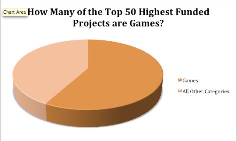 Kickstarter Chart 2